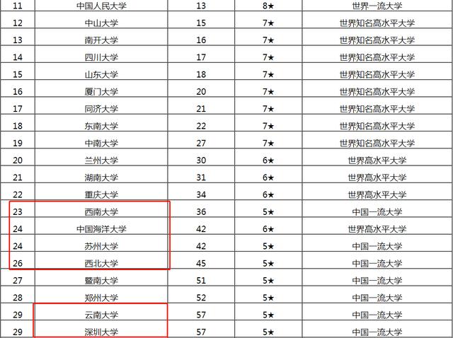 2021中国综合类大学排名前100!华中大前五!网友:排名惊喜不断