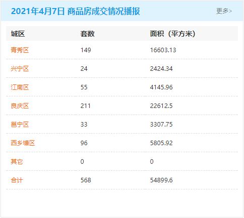 4月7日南宁房地产商品房成交量568套 商品住房累计可售79395套