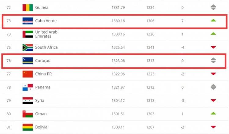 在地图上找找 国足世界排名被佛得角和库拉索超越 下降两名
