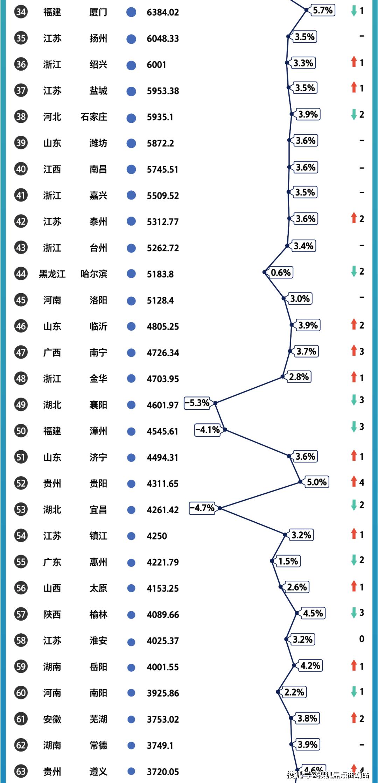 2020年GDP增速最快的县_深圳市2020年国民经济和社会发展统计公报