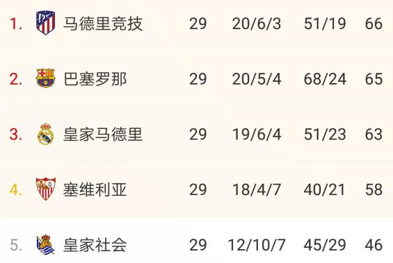 明晨3点!见证梅西冲2纪录,不败将超马竞,输了或=看对手夺冠