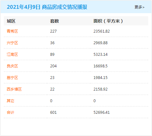 4月9日南宁房地产商品房成交量601套 商品住房累计可售79485套
