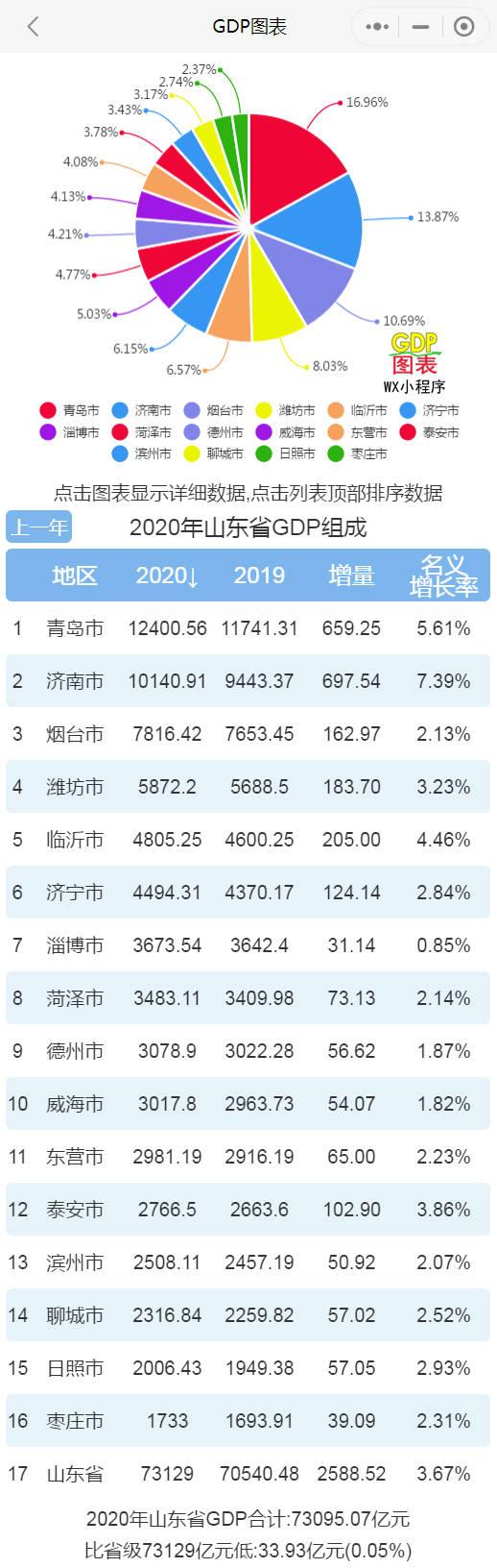 gdpgtp_2020年山东各市GDP排名,青岛位列第一,济南破万亿暂居第二