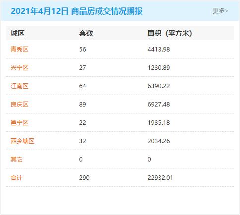 4月12日南宁房地产商品房成交量290套 商品住房累计可售79226套