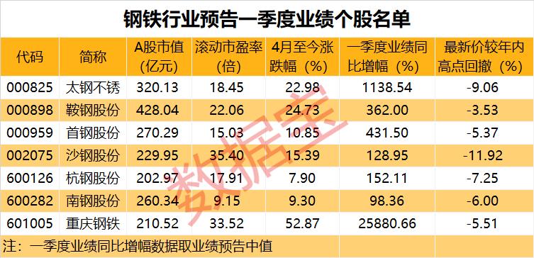 多地企业发布焦炭二轮提价!低市盈率业绩增加