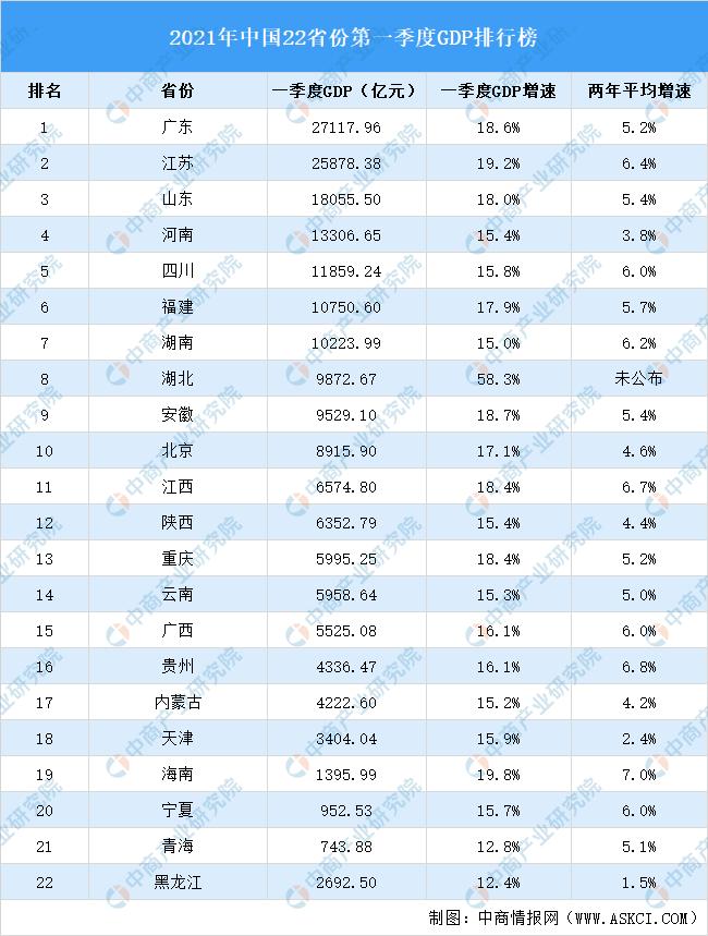 广东gdp2021年GDP_GDP贡献率 GDP贡献率最新消息,新闻,图片,视频 聚合阅读 新浪网