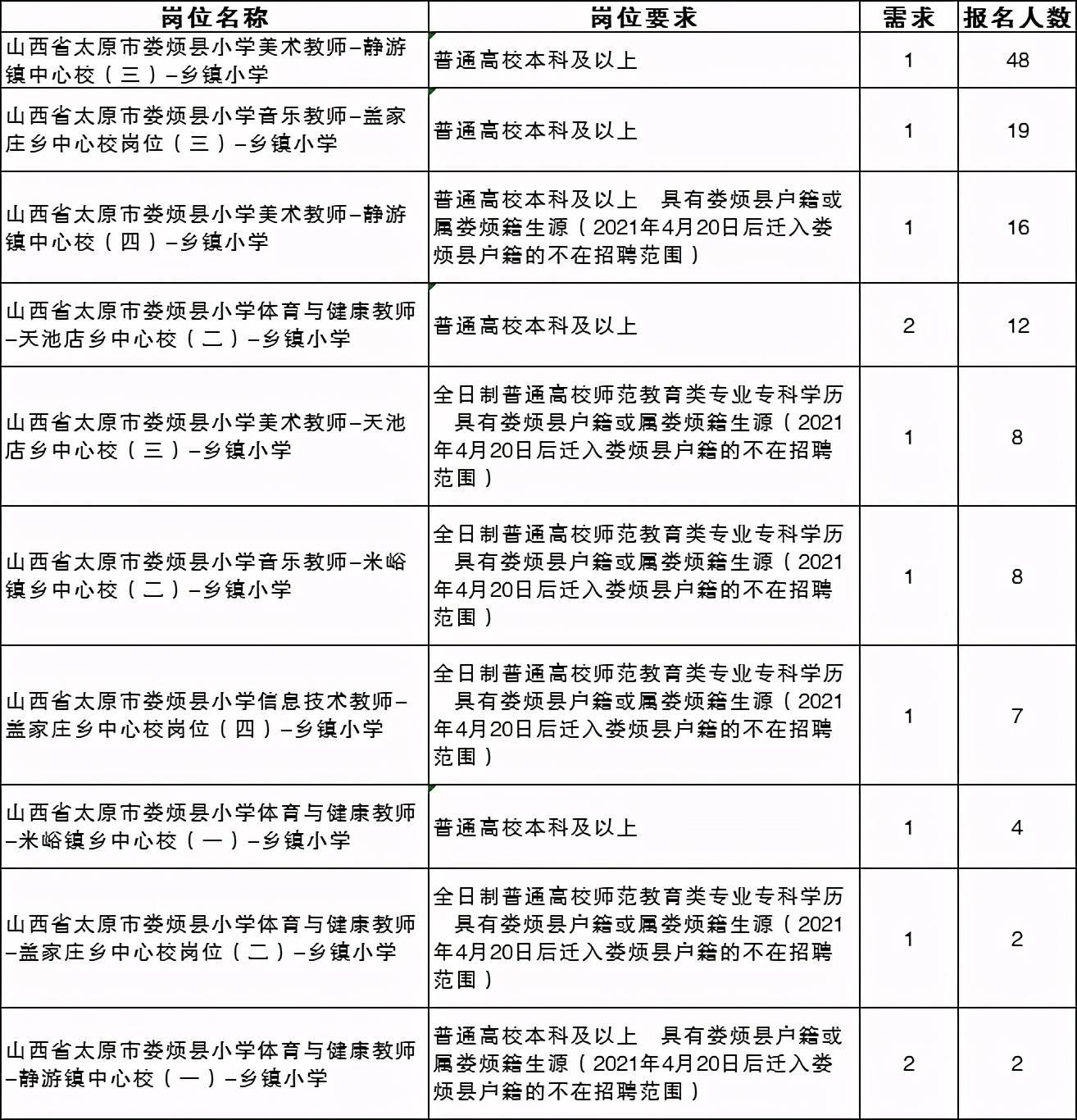 2021特岗教师山西太原最热岗位48:1!
