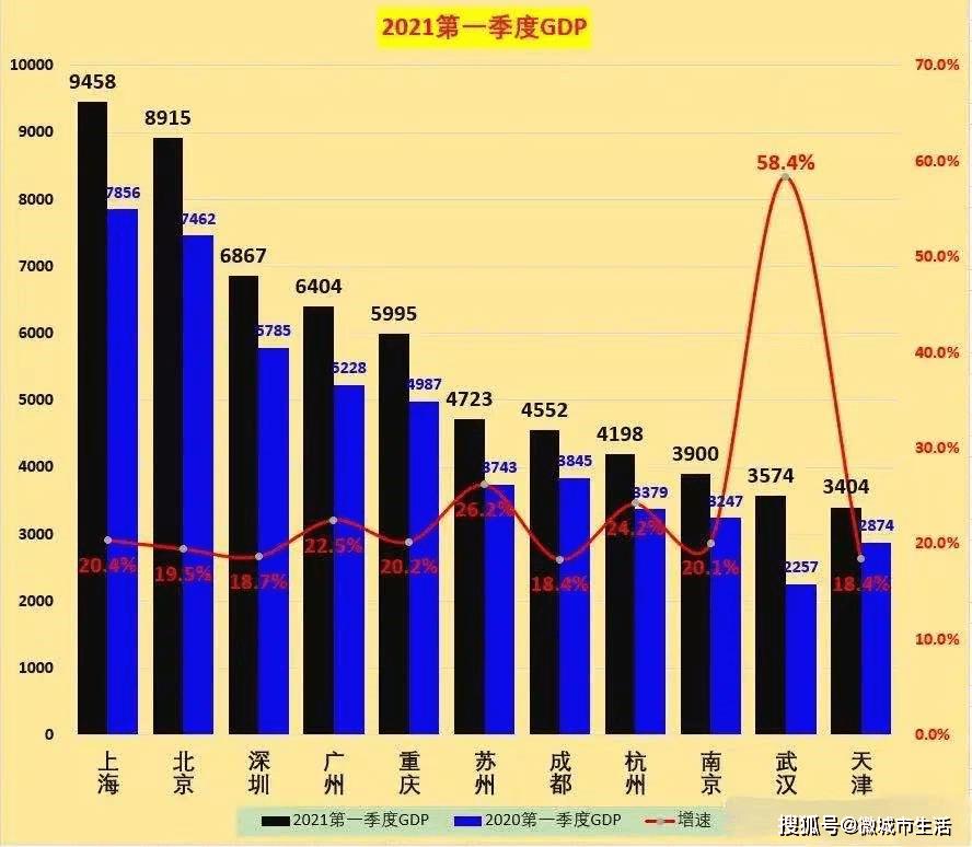 永康2021年gdp_增速全国第7 中部第2 江西一季度GDP表现亮眼