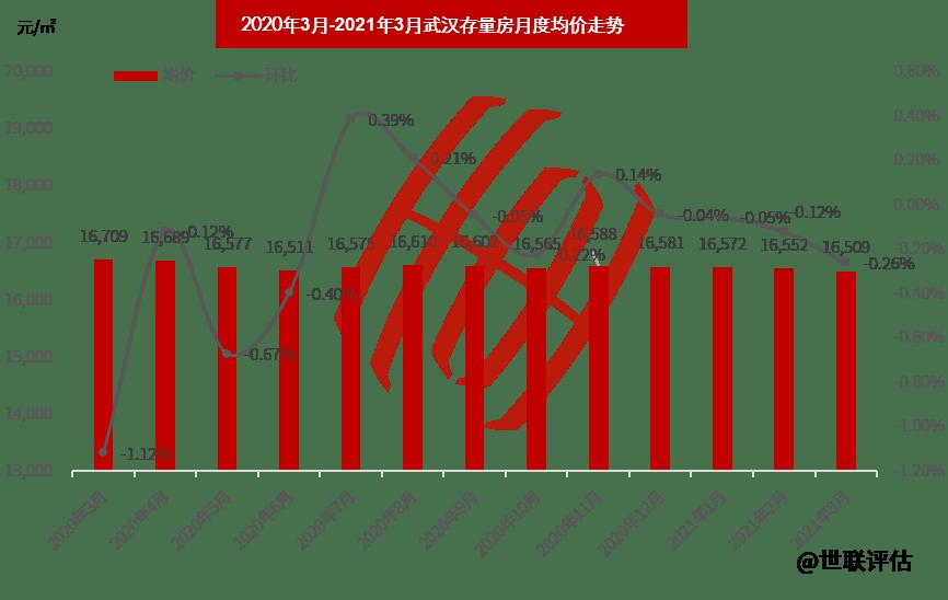 武汉市2021年一季度gdp_8251.5亿元 武汉正在重回主赛道