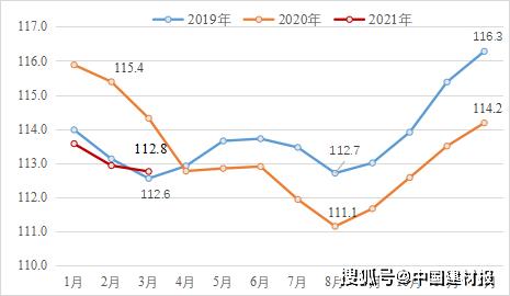 2021年一季度建材行业经济运行形势分析