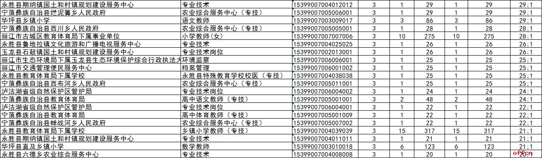 丽江市人口_招聘信息丽江市环球体育服务有限公司招聘