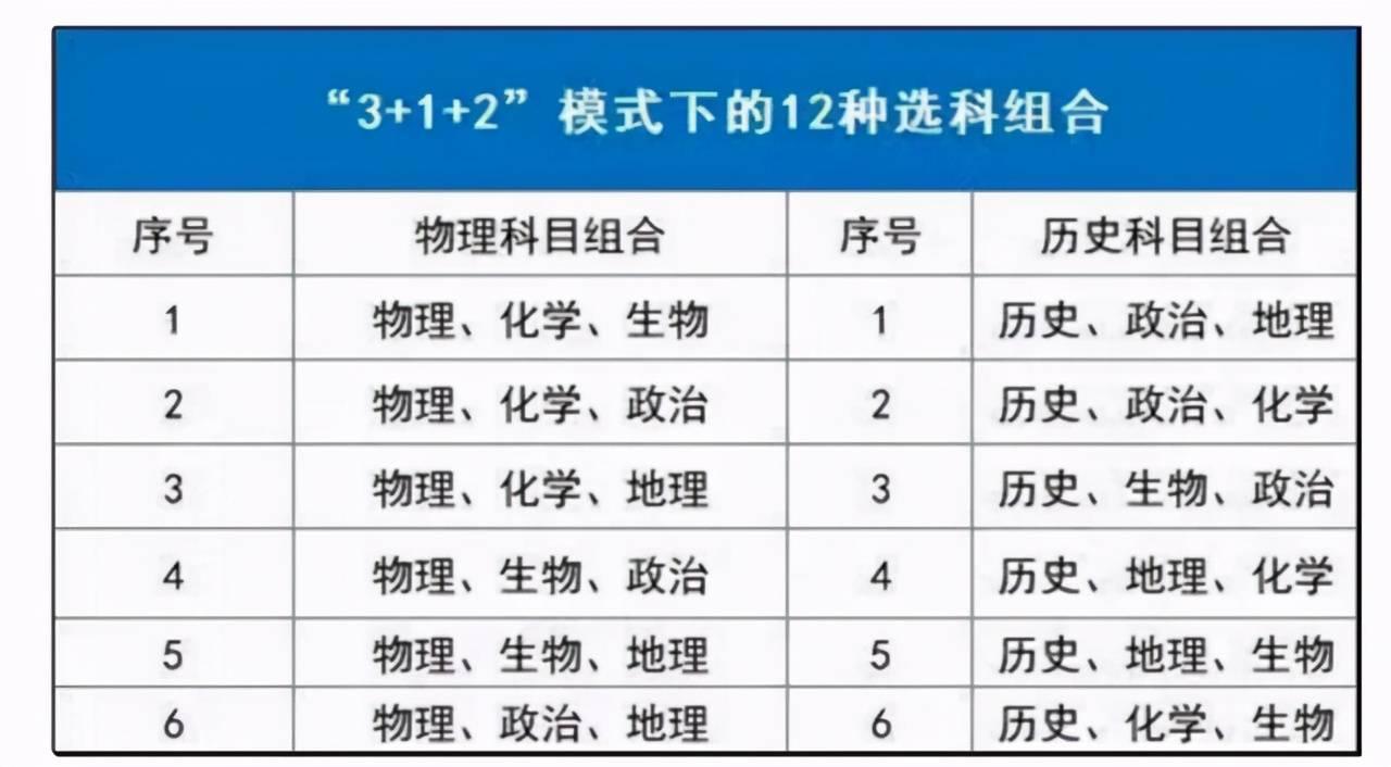 """新高考12种选科组合""""利弊""""分析(3 1 2)  新高考3十2十1最佳组合"""