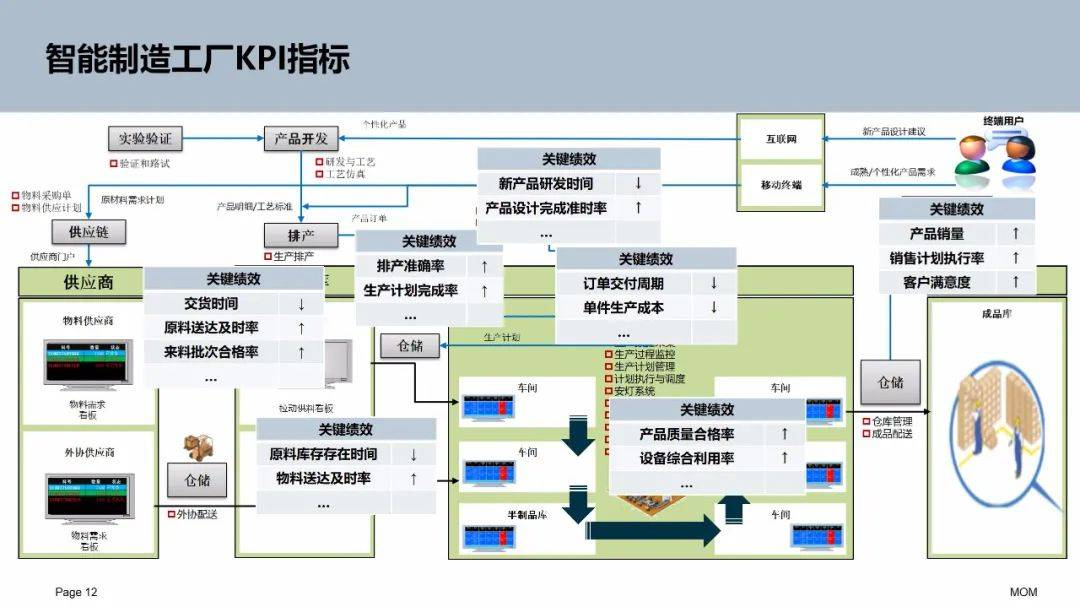 电子行业MES项目规划与实施方案