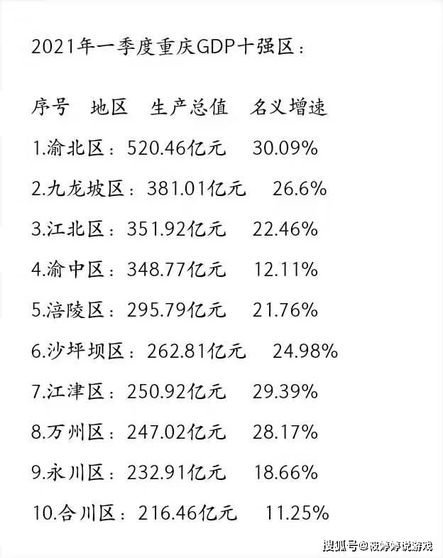 重庆gdp_一季度GDP揭晓!海南、贵州、江浙抢眼,东北跑输大盘,广州再超...
