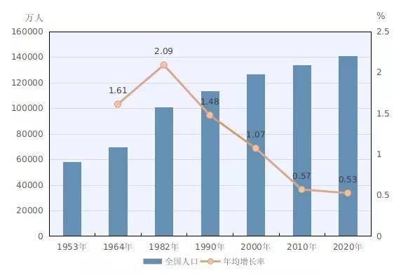 人口普查每年进行_人口普查