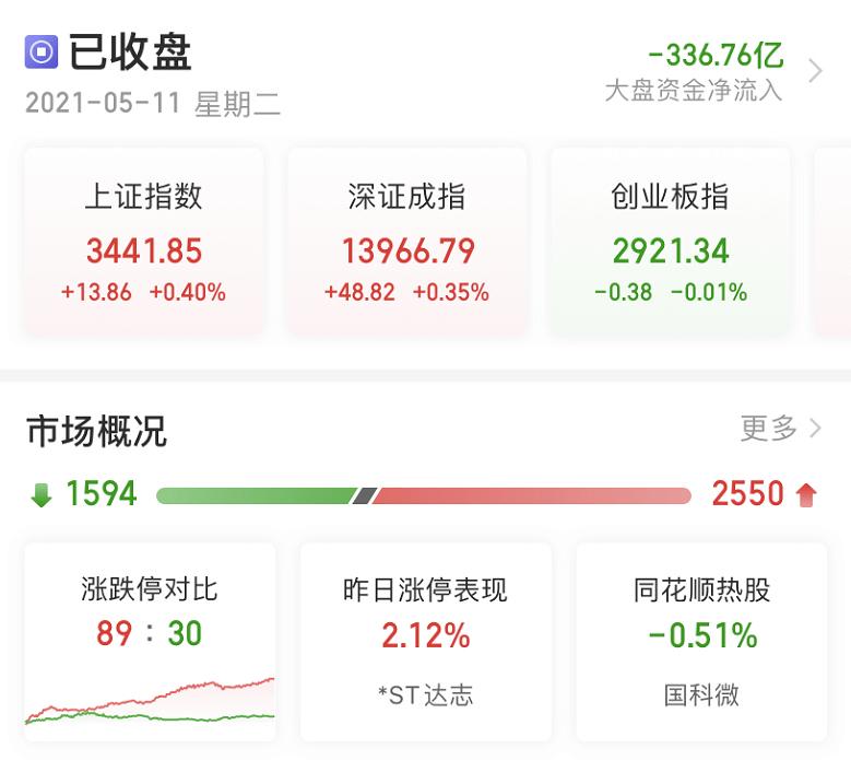 人口指数_刚刚,黑色系又暴涨,周期股却崩了!白酒飙升5%,人口数据引爆涨...