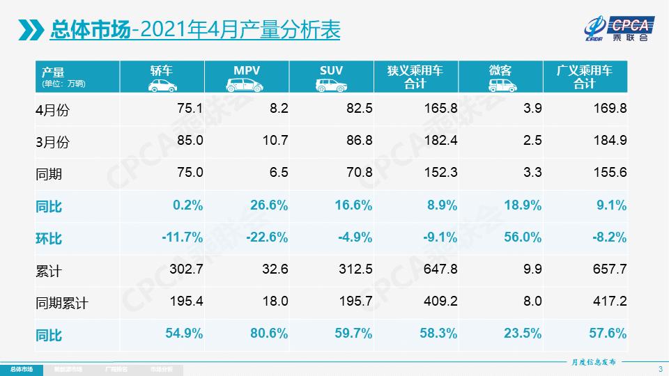 4月厂商销量前十公布:长安汽车挺进前三,东风本田增幅最大!