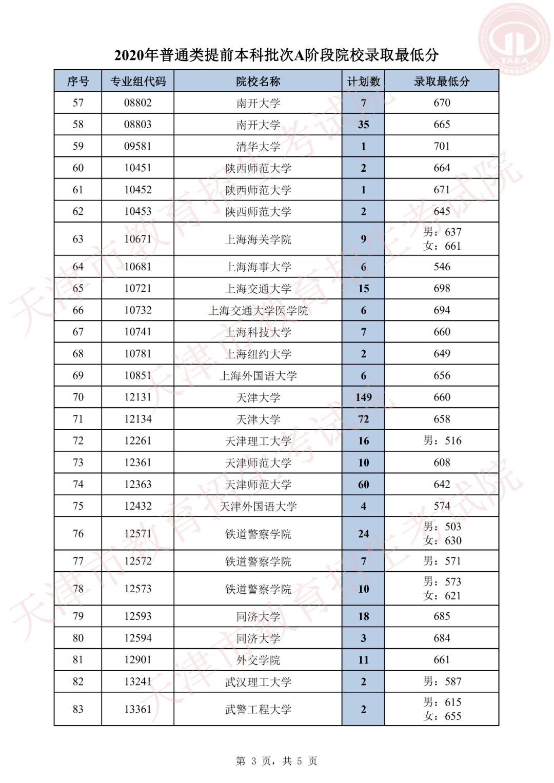 2020天津提前本科批AB阶段各院校录取线汇总!2021高考志愿填报参考