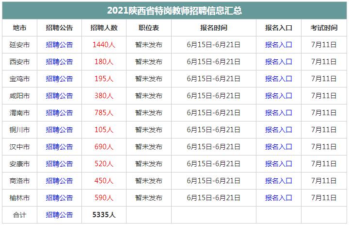2021陕西省特岗教师招聘信息职位表汇总(最新更新)