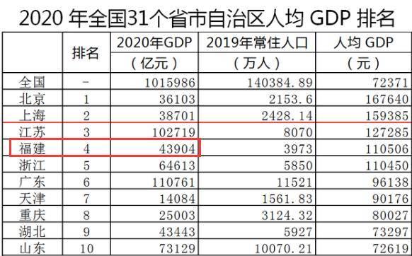 册亨县2021年人均GDP_万亿城市人均GDP比拼 深圳广州 退步 ,无锡南京赶超,江苏的 胜利