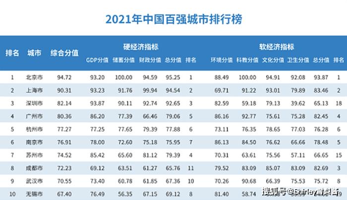 2021中国百强城市发榜:东部城市集体崛起,江苏各城全体上榜