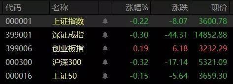 中國股市:市場震蕩整理,下周拉升在即!