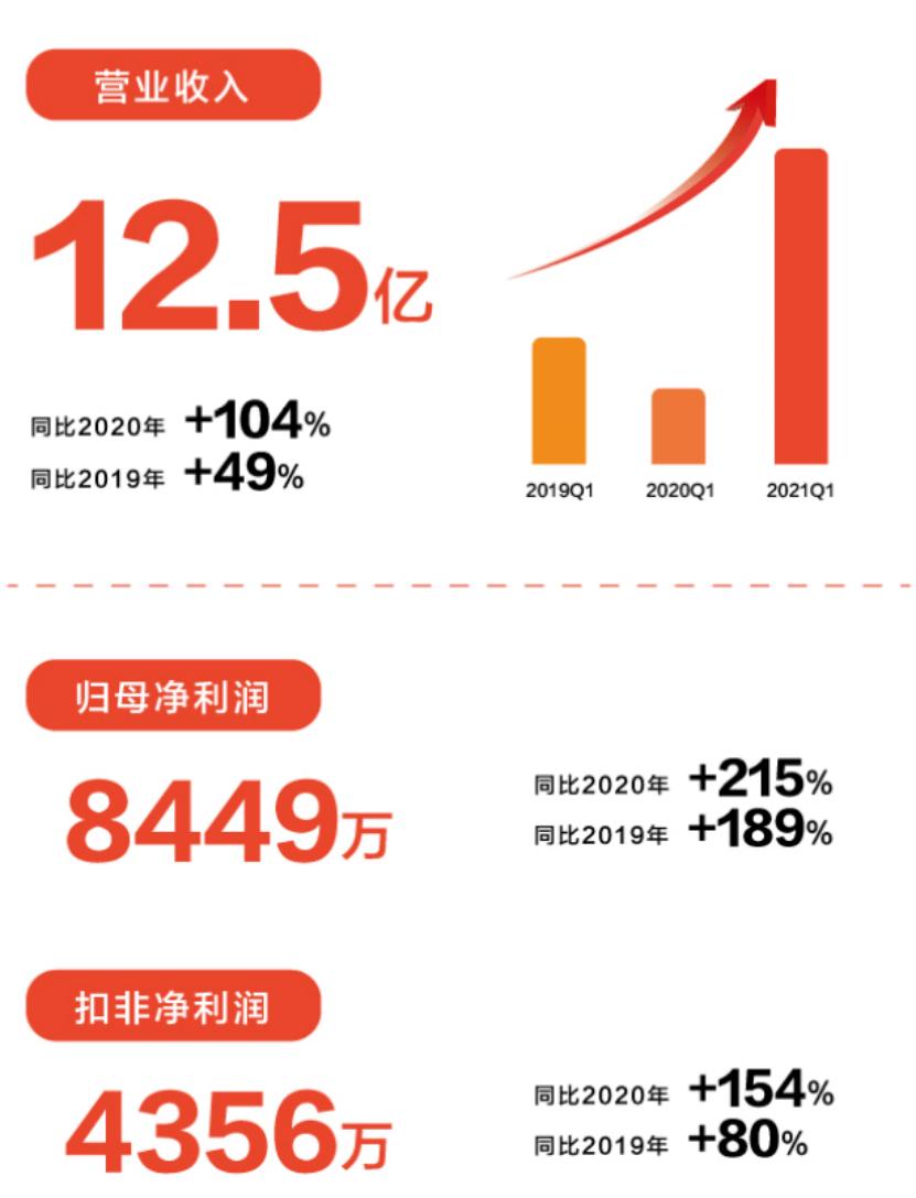 个中线上业务同比增长231%