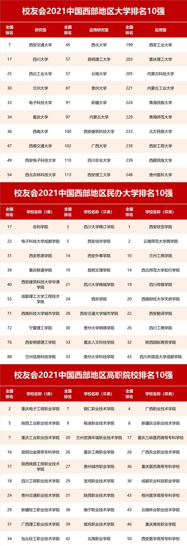 西部排行_2021西部地区大学排名,西安交通大学第1,四川大学屈居第2