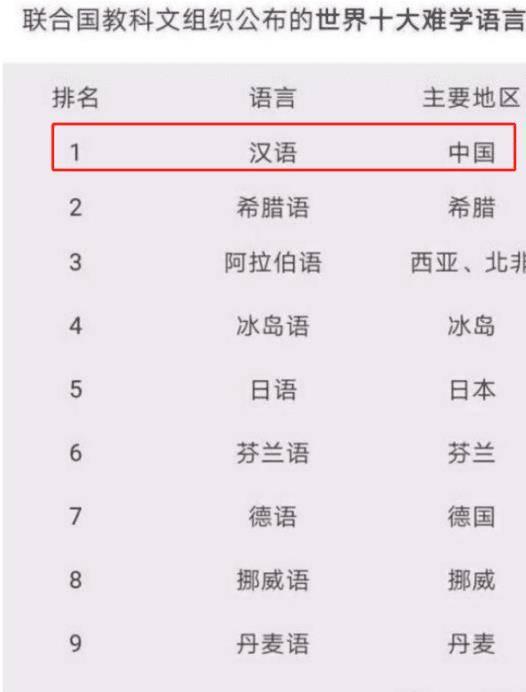 """国外高中生的""""中文试卷""""火了,中国留学生吐槽:第一题就懵了                                   图3"""
