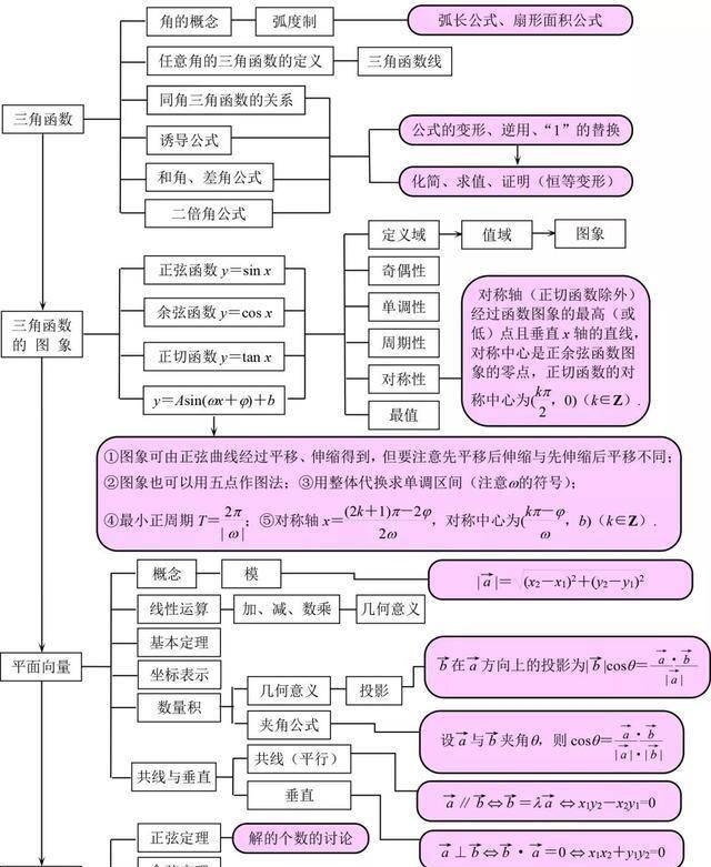 高中数学:高一高二知识点结构图汇总,一目了然