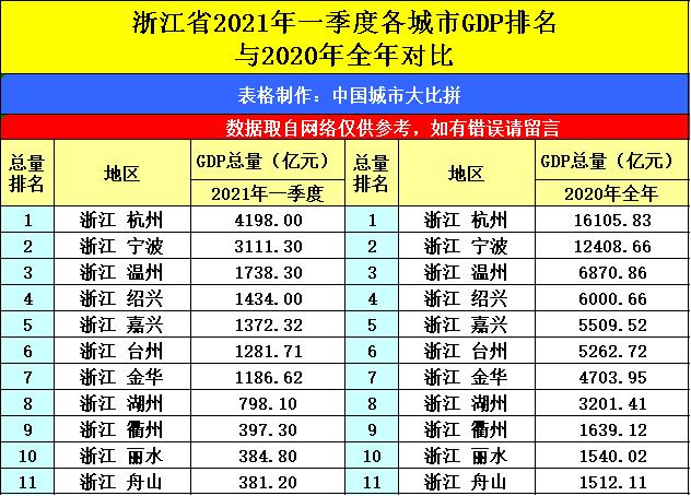 江苏城市2021年一季度gdp_江苏各市一季度GDP