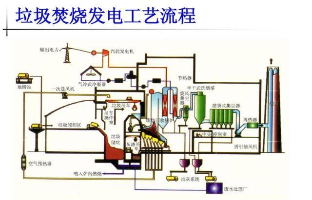 垃圾发电工艺流程
