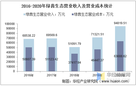 2016-2020年绿茵生态总资产、总负债、营业收入、营业成本及净利润统计                                   图3