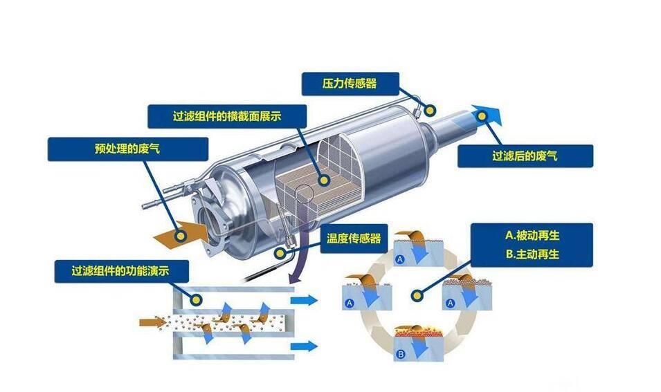 走捷徑的代價 排氣口罩「顆粒捕捉器」究竟是什麼?