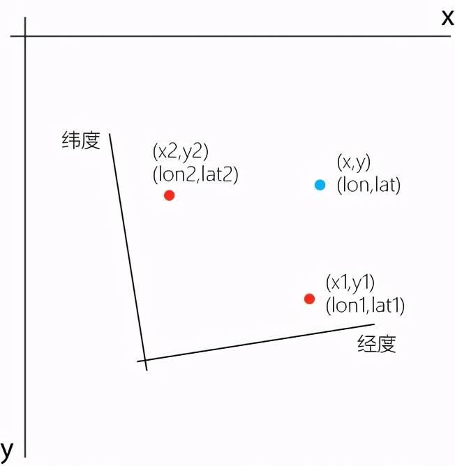 如何實現經緯度座標和xy座標間的轉換?