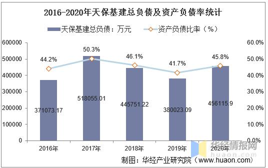 2016-2020年天保基建总资产、总负债、营业收入、营业成本及净利润统计                                   图2