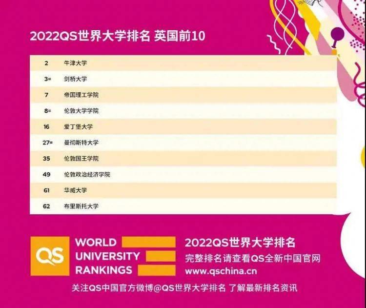 2022QS英国华威大学世界排名第几?