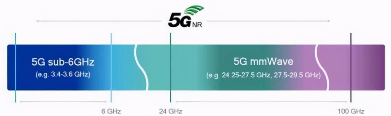 华为5G被反超,诺基亚联手高通,创造出5G毫米波新纪录
