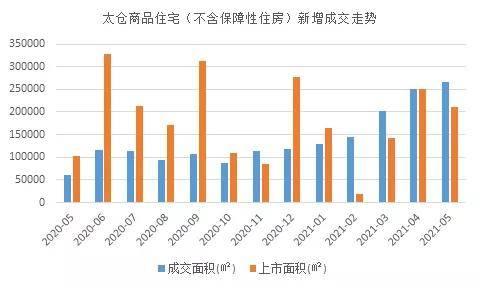 2021太仓gdp_上海外溢,谁受益