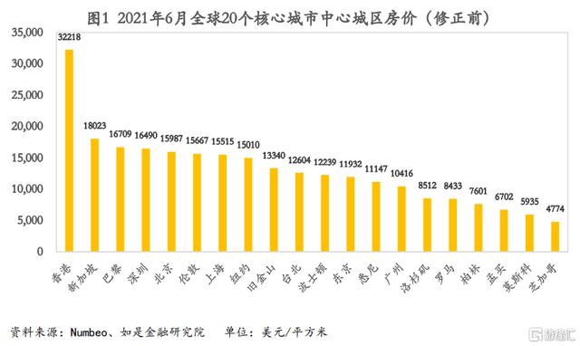 全球核心城市房价对比:京沪深到底还能不能升?