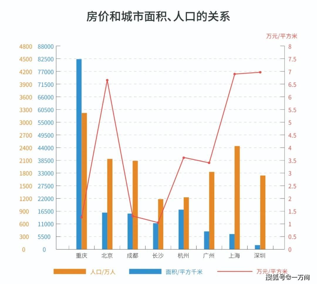 上海人口增长率_京 城互鉴 宏观尺度上京沪双城的若干比较