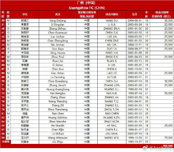 广州队亚冠小组赛名单:U22全华班参赛 6报酬U17球员_酷游九州