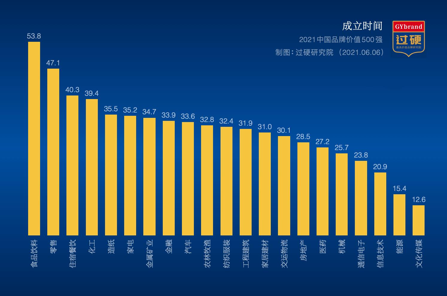 2021中国最具价值品牌成立时间概览