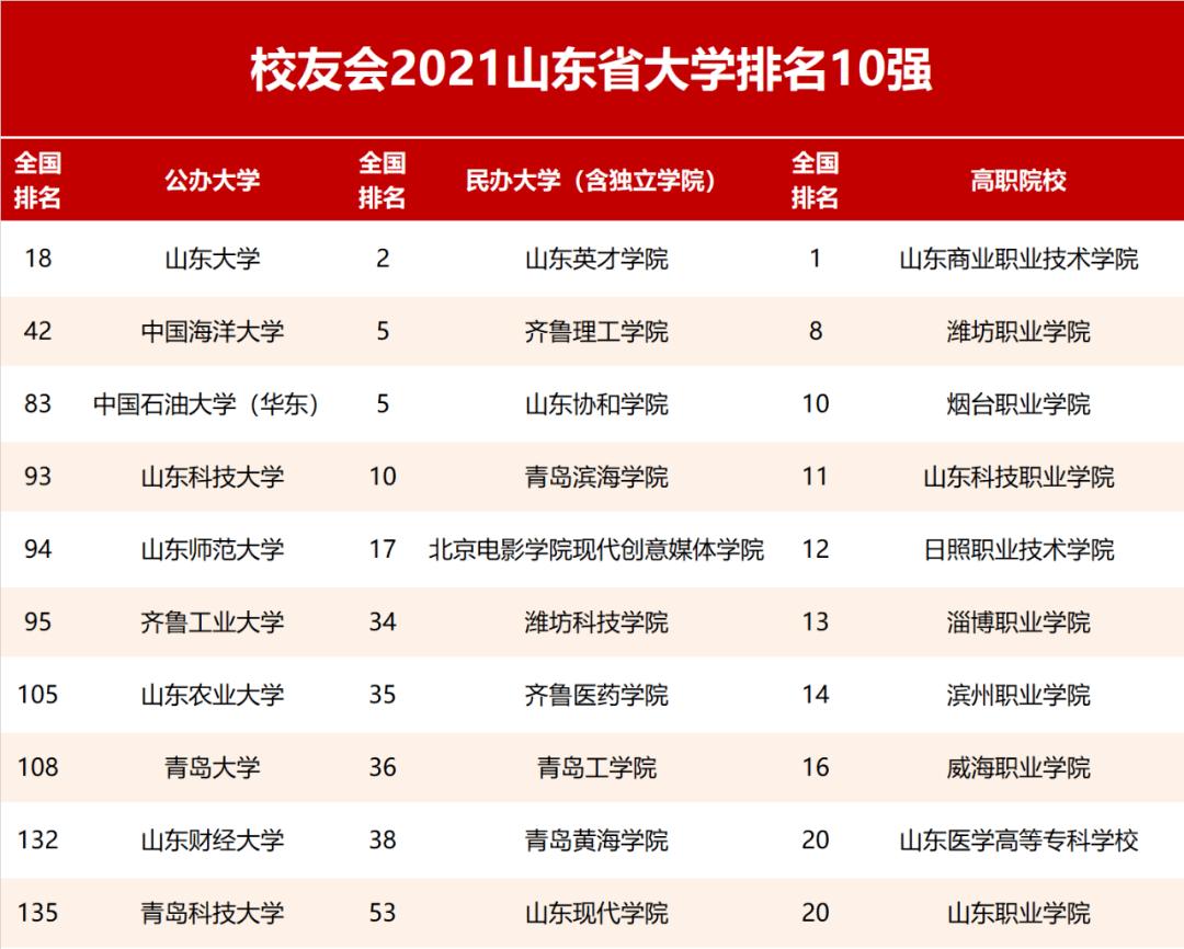 中南大学排行_华中三省大学排名(2021版):武大、华科、中南前三
