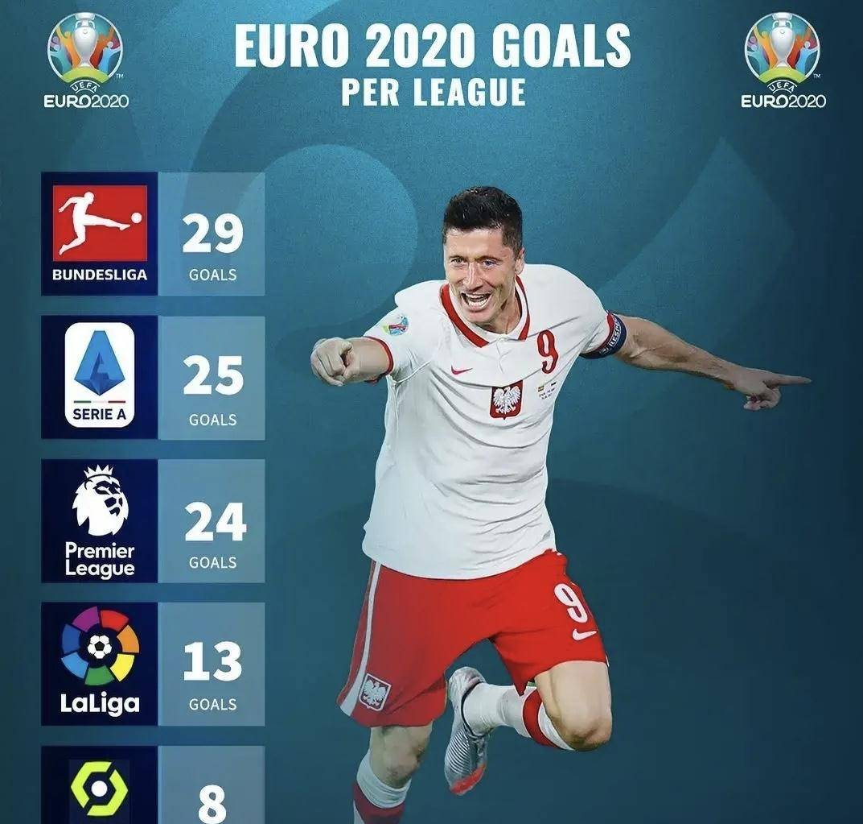 欧洲杯五大联赛进球数:德甲令人意外,英超名不副实,法甲成垫底th7