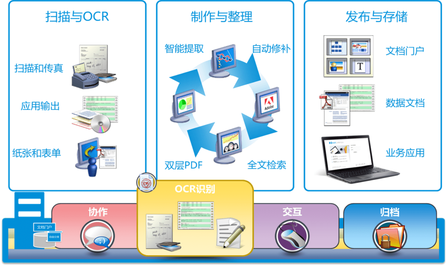 档案管理自动化该如何实现?