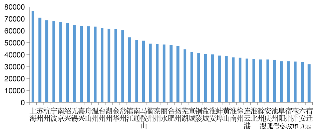 长三角41城人口特征:上海人均收入最高,杭州最有活力