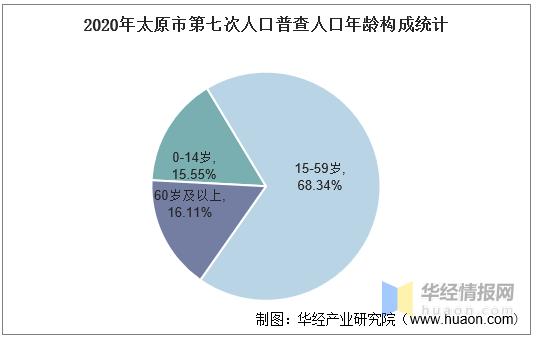 2020年太原市人口数量、人口年龄构成及城乡人口