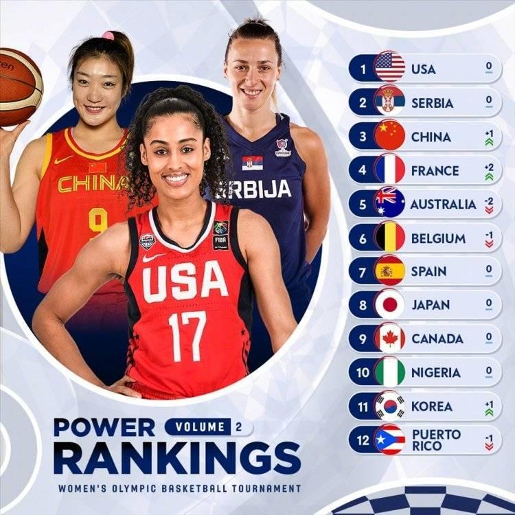 奥运会女篮实力排名:美国居首 中国位居第三_唐人娱乐注册