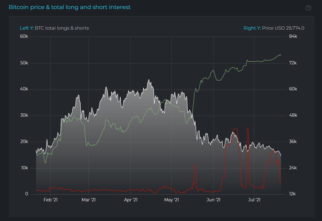 """复盘:Bitfinex""""神秘大空头"""" 交易原理与动机是什么 币圈信息"""